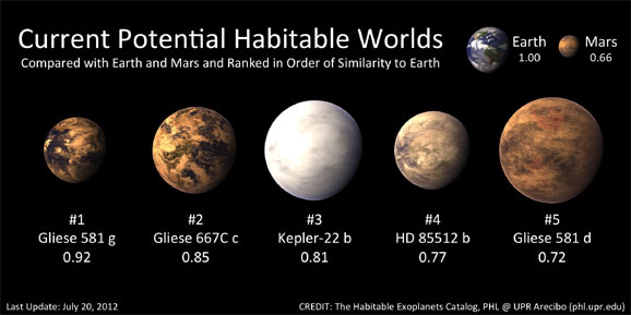 Astronomers May Have Found A Planet Habitable For Humans ...