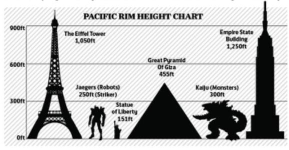 pacific-rim-infographic