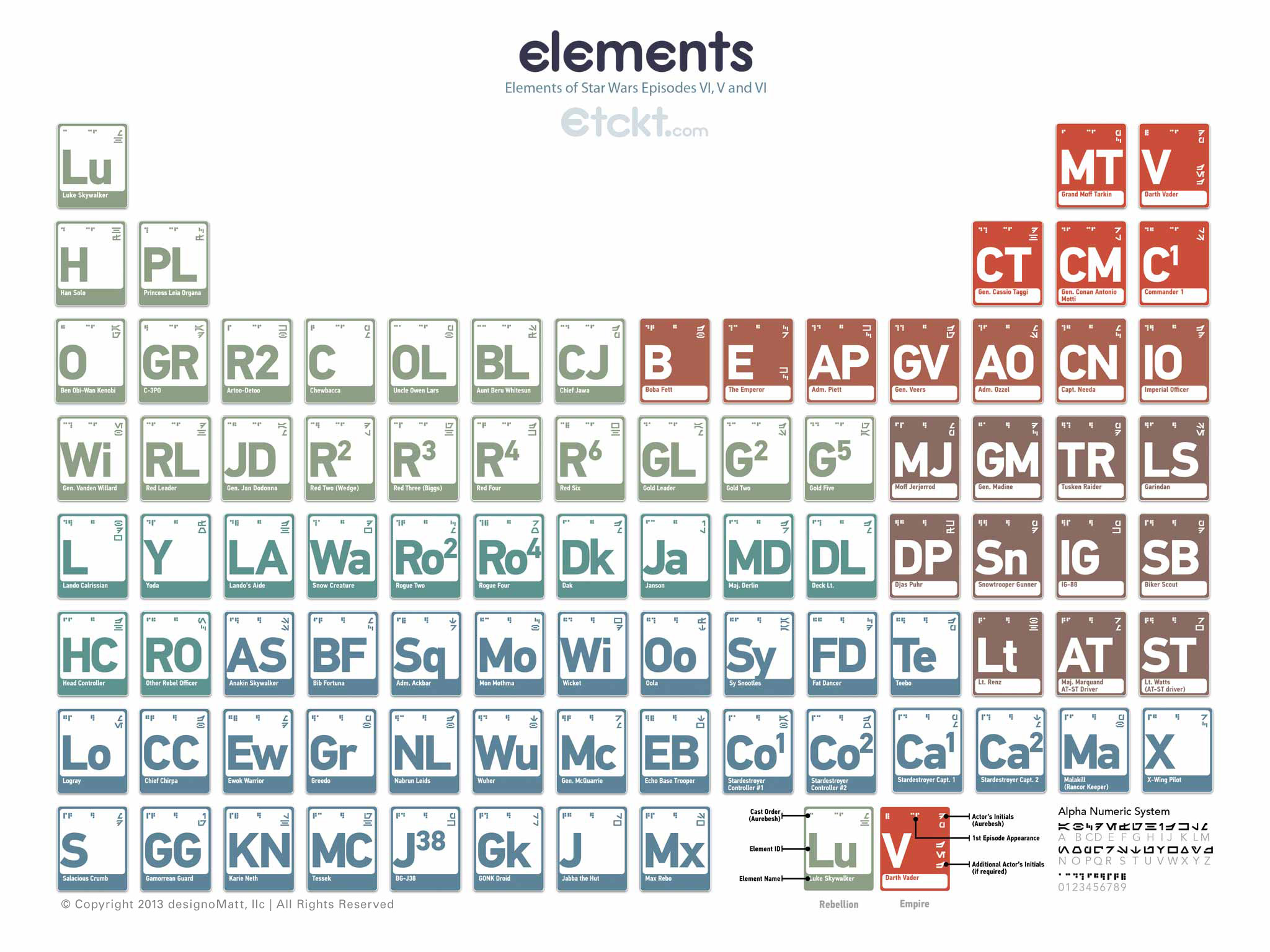Star wars art breaks down george lucas universe into a family created by the folks at etckt the star wars periodic table has each element associated with a specific character from the saga unlike stones family gamestrikefo Gallery
