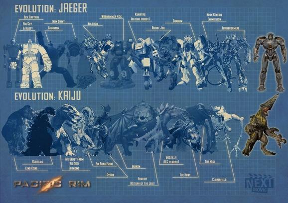 Resultado de imagem para pacific rim kaiju