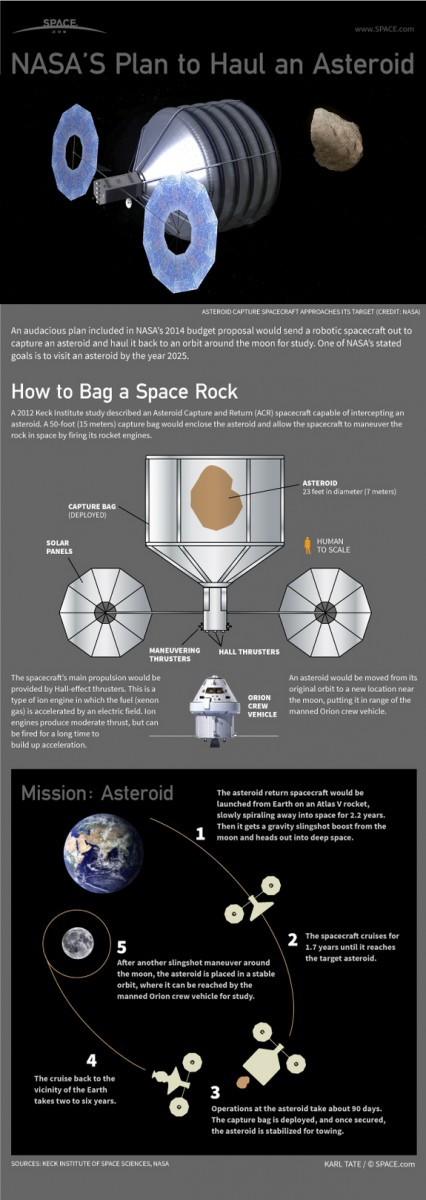 asteroid mission plan