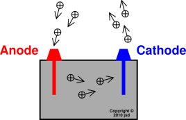 anode and cathode