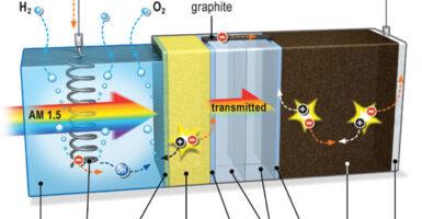 solar hydrogen production