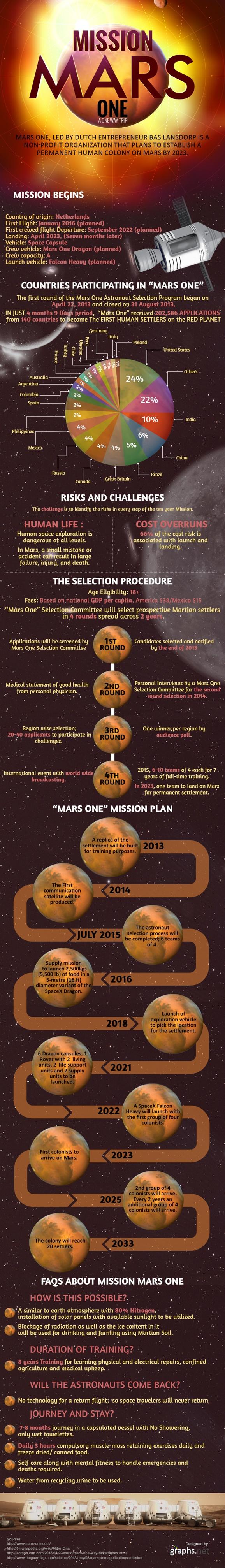 MarsOneSmall