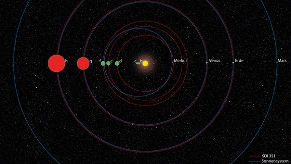 second solar system