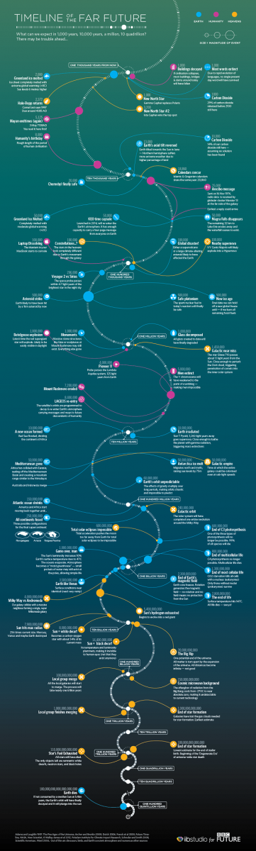 100 Quintillion Years