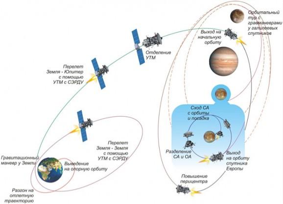 Russia Ganymede scenario