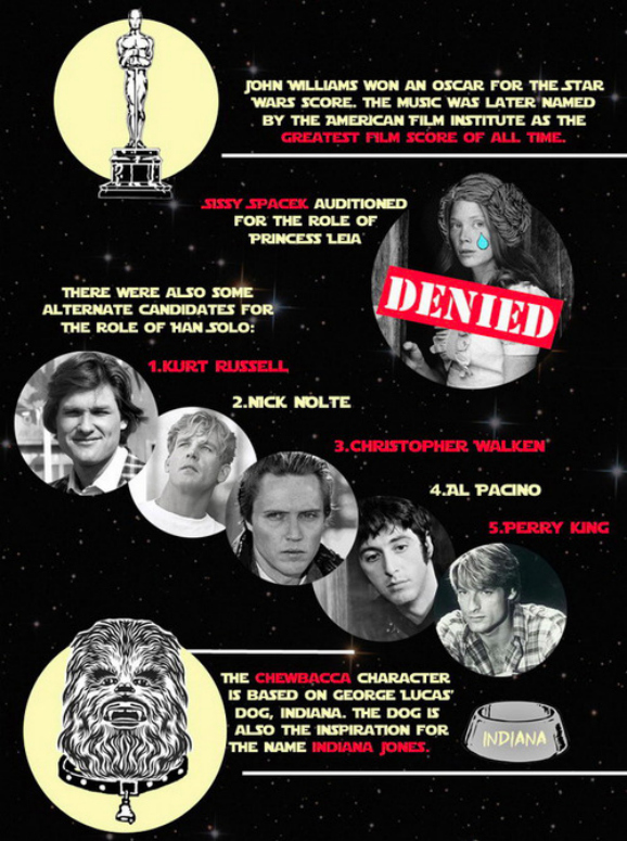 star-wars-infographic-19-things-you-didn't-know-about-07