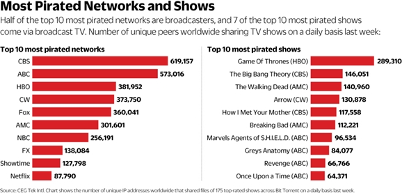 most-pirated-networks-and-shows-bittorrent