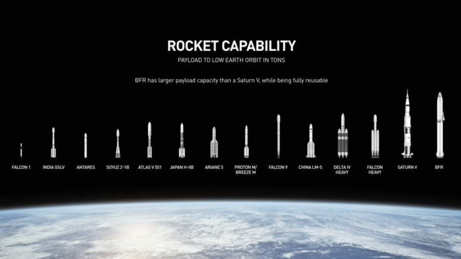 SpaceX Rocket comparison