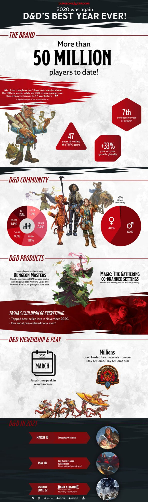 dungeons & dragons infographic